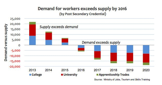 Demand for Workers by 2016